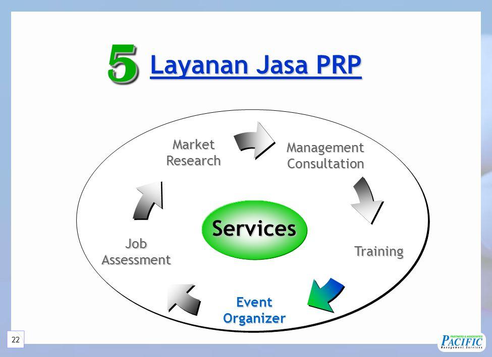 22 Layanan Jasa PRP Layanan Jasa PRP55 Services ManagementConsultation JobAssessment MarketResearch Training EventOrganizer