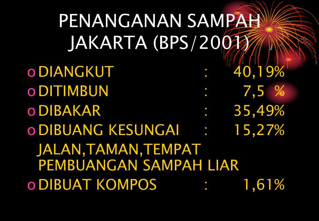 PENANGANAN SAMPAH JAKARTA (BPS/2001) oDIANGKUT :40,19% oDITIMBUN : 7,5 % oDIBAKAR:35,49% oDIBUANG KESUNGAI :15,27% JALAN,TAMAN,TEMPAT PEMBUANGAN SAMPA