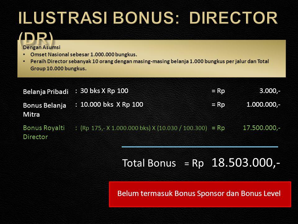 : 30 bks X Rp 1003.000,- Belanja Pribadi = Rp : 10.000 bks X Rp 1001.000.000,- Bonus Belanja Mitra = Rp Total Bonus 18.503.000,- = Rp Dengan Asumsi •