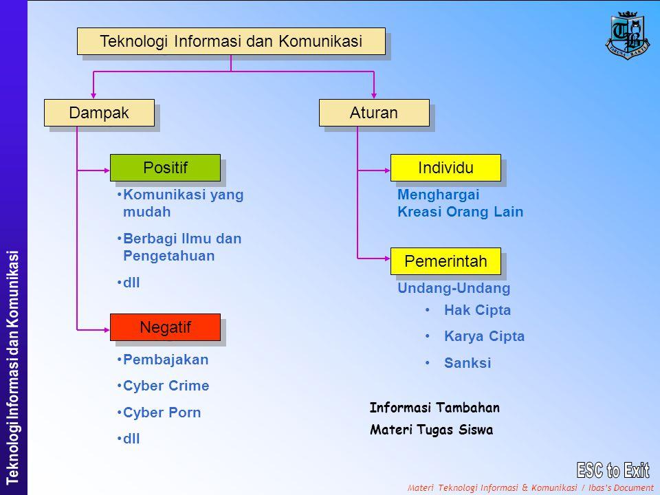 Materi Teknologi Informasi & Komunikasi / Ibas's Document Teknologi Informasi dan Komunikasi Dampak Aturan Negatif Positif •Komunikasi yang mudah •Berbagi Ilmu dan Pengetahuan •dll •Pembajakan •Cyber Crime •Cyber Porn •dll Individu Pemerintah Menghargai Kreasi Orang Lain Undang-Undang •Hak Cipta •Karya Cipta •Sanksi Informasi Tambahan Materi Tugas Siswa