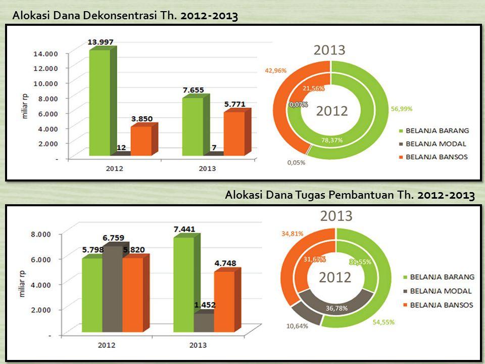 11 Alokasi Dana Dekonsentrasi Th. 2012-2013 Alokasi Dana Tugas Pembantuan Th. 2012-2013