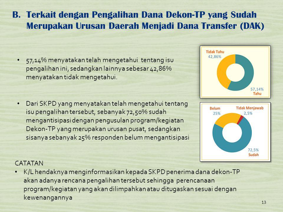 B.Terkait dengan Pengalihan Dana Dekon-TP yang Sudah Merupakan Urusan Daerah Menjadi Dana Transfer (DAK) 13 • 57,14% menyatakan telah mengetahui tenta