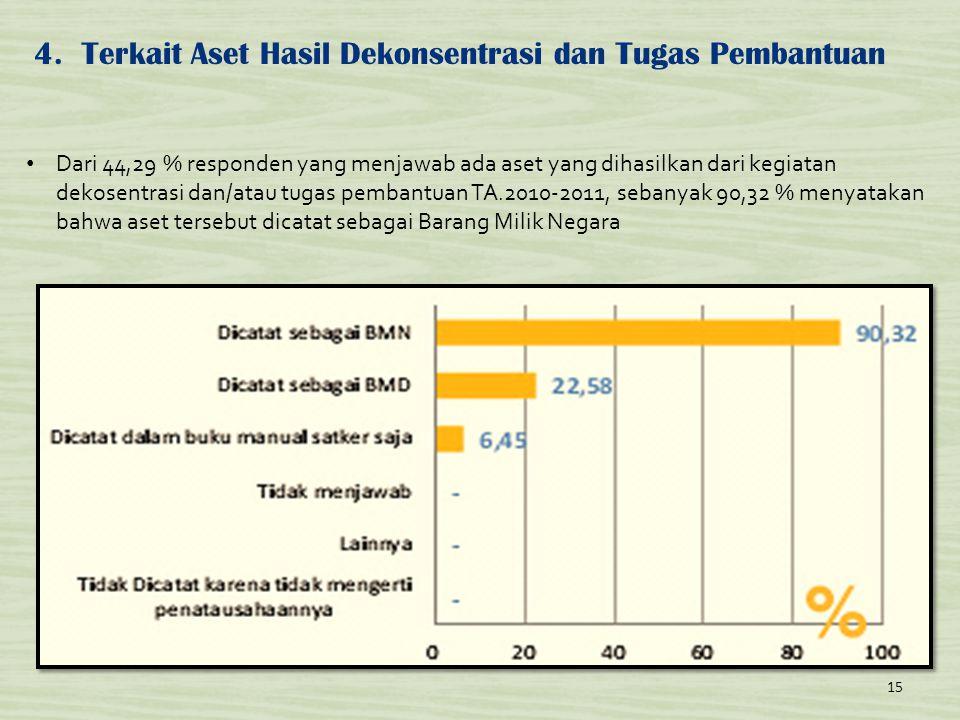 4.Terkait Aset Hasil Dekonsentrasi dan Tugas Pembantuan 15 • Dari 44,29 % responden yang menjawab ada aset yang dihasilkan dari kegiatan dekosentrasi