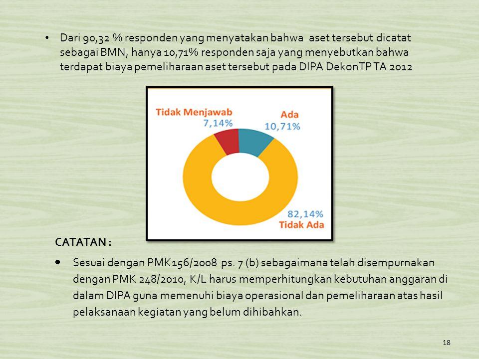18 • Dari 90,32 % responden yang menyatakan bahwa aset tersebut dicatat sebagai BMN, hanya 10,71% responden saja yang menyebutkan bahwa terdapat biaya