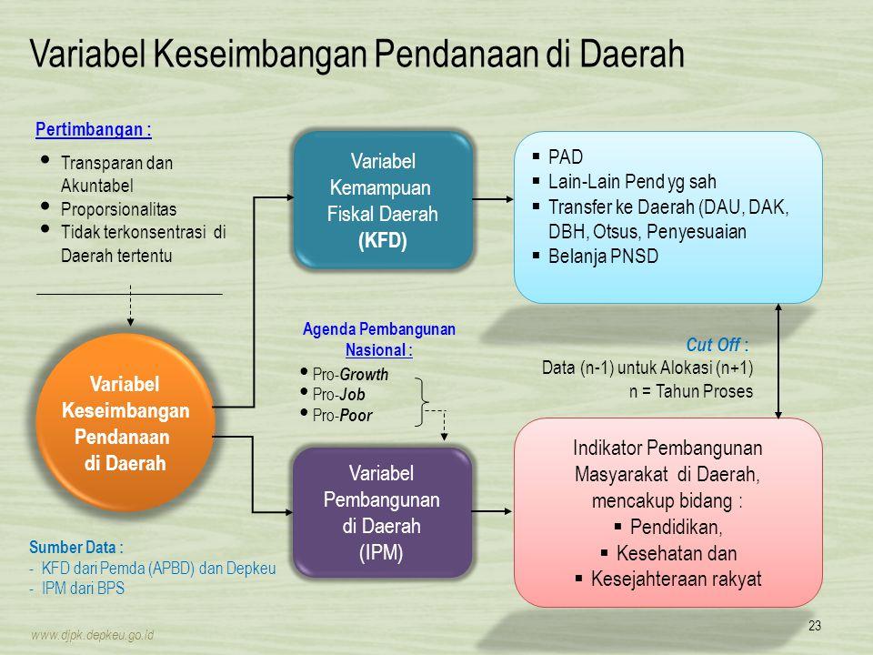Variabel Keseimbangan Pendanaan di Daerah Variabel Keseimbangan Pendanaan di Daerah Variabel Kemampuan Fiskal Daerah (KFD) Variabel Pembangunan di Dae