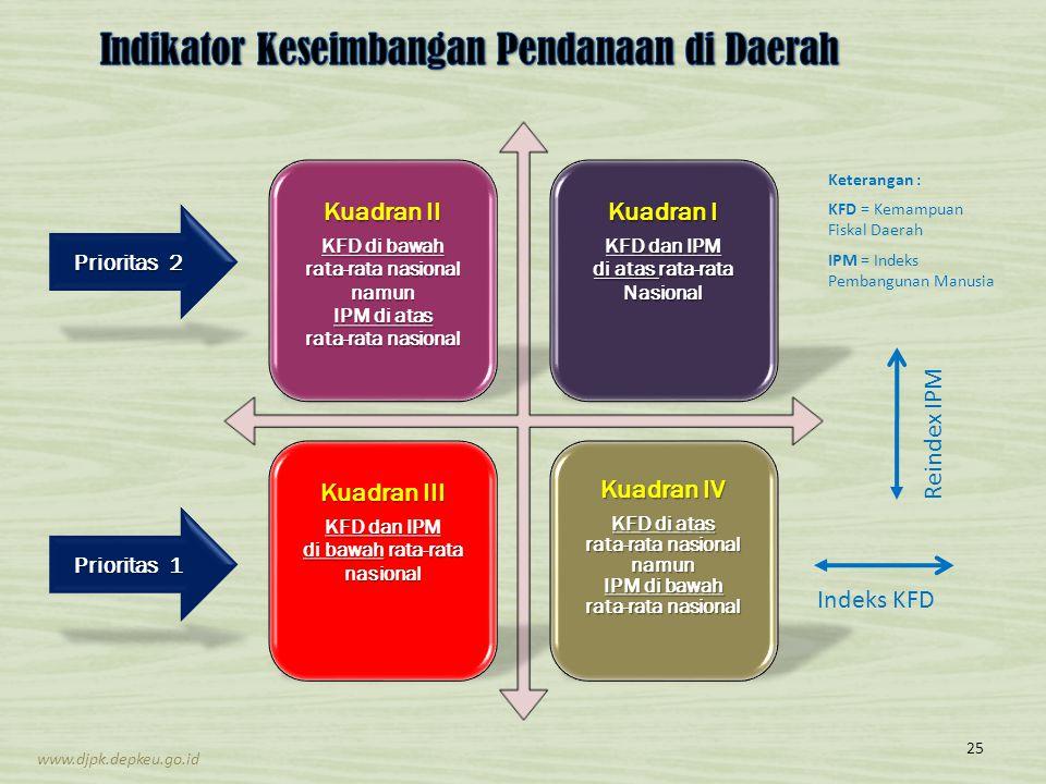 Kuadran II KFD di bawah rata-rata nasional namun IPM di atas rata-rata nasional Kuadran I KFD dan IPM di atas rata-rata Nasional Kuadran III KFD dan I