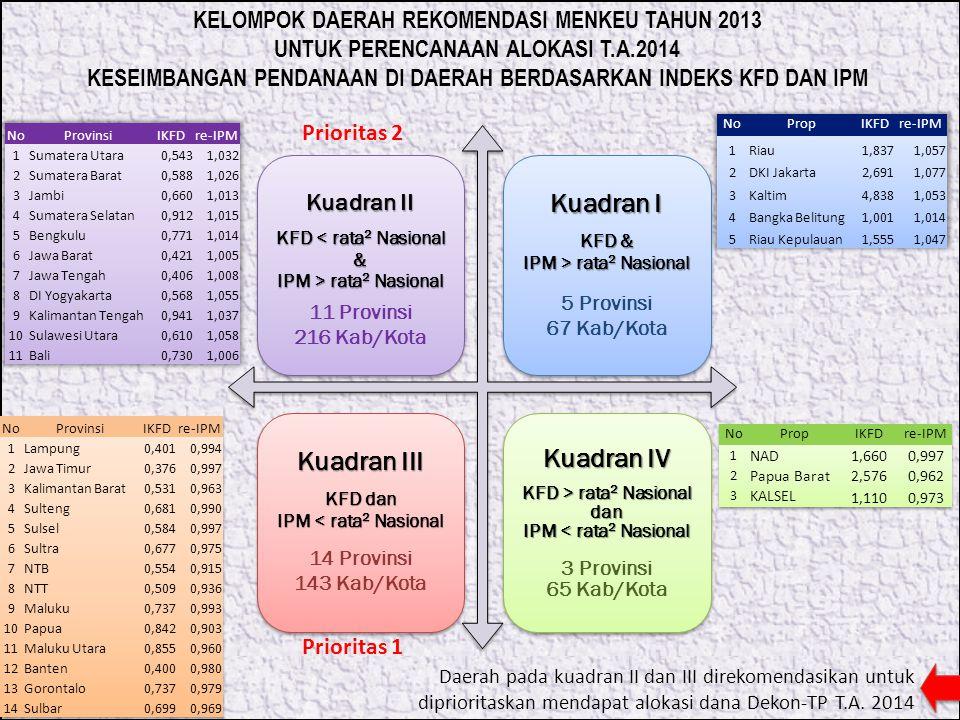 Kuadran II KFD < rata 2 Nasional & IPM > rata 2 Nasional 11 Provinsi 216 Kab/Kota Kuadran I KFD & IPM > rata 2 Nasional 5 Provinsi 67 Kab/Kota Kuadran