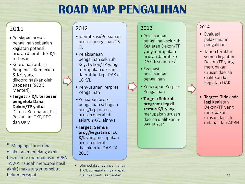ROAD MAP PENGALIHAN 2011 •Persiapan proses pengalihan sebagian kegiatan potensi urusan daerah di 7 K/L terbesar •Koordinasi antara Bappenas, Kemenkeu