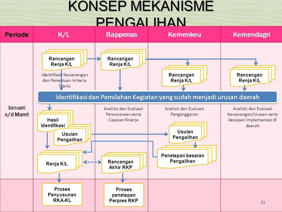 KONSEP MEKANISME PENGALIHAN PeriodeK/LBappenasKemenkeuKemendagri Januari s/d Maret Rancangan Renja K/L Rancangan Renja K/L Rancangan Renja K/L Rancang
