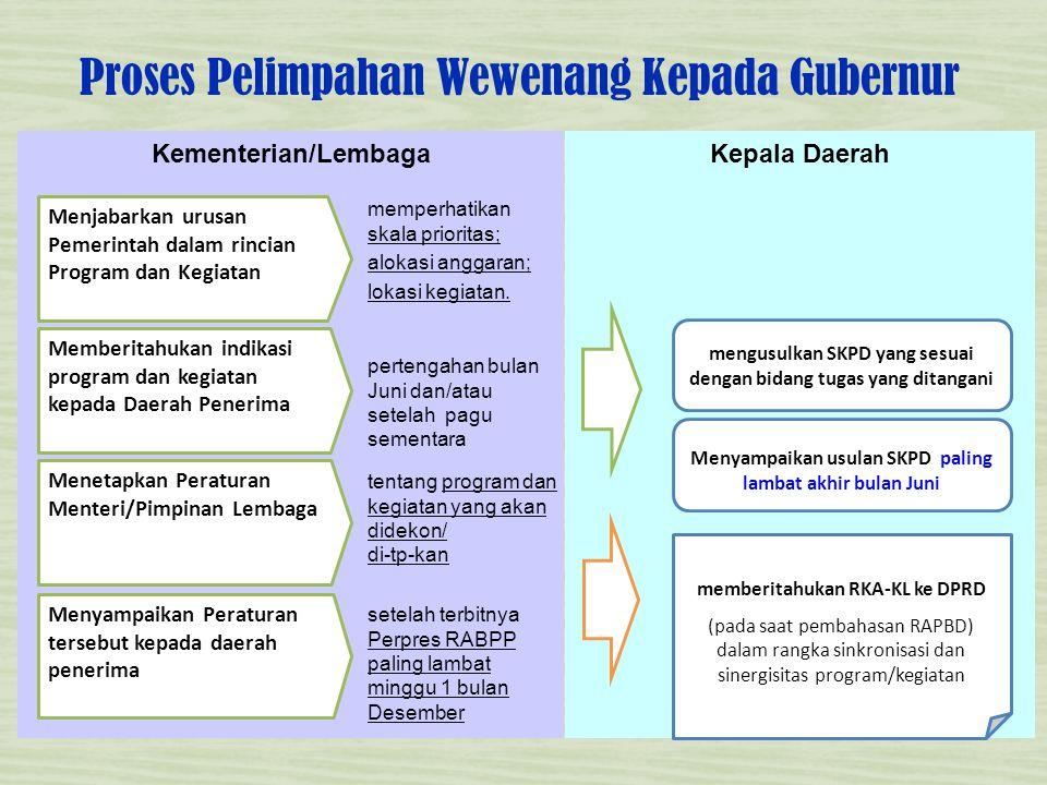 ROAD MAP PENGALIHAN 2011 •Persiapan proses pengalihan sebagian kegiatan potensi urusan daerah di 7 K/L terbesar •Koordinasi antara Bappenas, Kemenkeu & K/L yang dikoordinasikan oleh Bappenas (SEB 3 Menteri).
