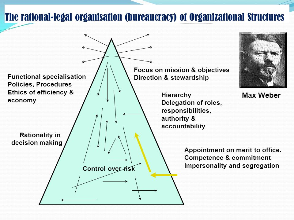 The rational-legal organisation (bureaucracy) of Organizational Structures Focus on mission & objectives Direction & stewardship Hierarchy Delegation of roles, responsibilities, authority & accountability Appointment on merit to office.