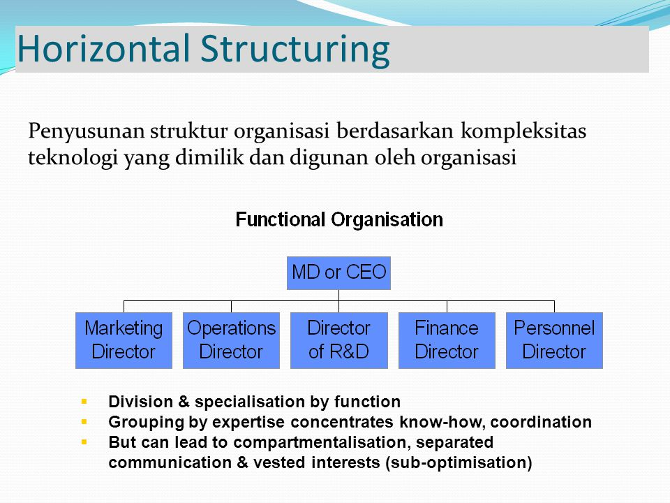 Horizontal Structuring  Division & specialisation by function  Grouping by expertise concentrates know-how, coordination  But can lead to compartmentalisation, separated communication & vested interests (sub-optimisation) Penyusunan struktur organisasi berdasarkan kompleksitas teknologi yang dimilik dan digunan oleh organisasi