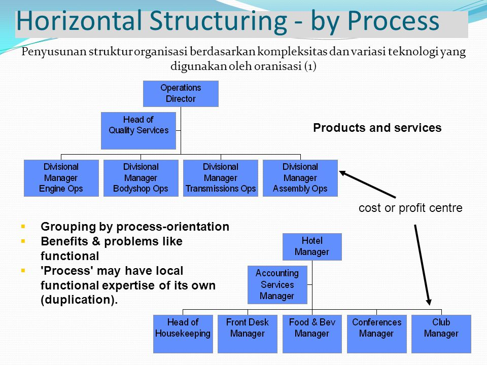 Horizontal Structuring - by Process  Grouping by process-orientation  Benefits & problems like functional  Process may have local functional expertise of its own (duplication).
