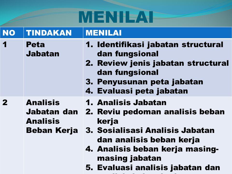 MENILAI NOTINDAKANMENILAI 1Peta Jabatan 1.Identifikasi jabatan structural dan fungsional 2.Review jenis jabatan structural dan fungsional 3.Penyusunan peta jabatan 4.Evaluasi peta jabatan 2Analisis Jabatan dan Analisis Beban Kerja 1.Analisis Jabatan 2.Reviu pedoman analisis beban kerja 3.Sosialisasi Analisis Jabatan dan analisis beban kerja 4.Analisis beban kerja masing- masing jabatan 5.Evaluasi analisis jabatan dan analisis beban kerja