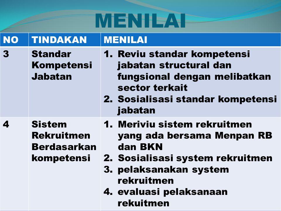 MENILAI NOTINDAKANMENILAI 3Standar Kompetensi Jabatan 1.Reviu standar kompetensi jabatan structural dan fungsional dengan melibatkan sector terkait 2.Sosialisasi standar kompetensi jabatan 4Sistem Rekruitmen Berdasarkan kompetensi 1.Meriviu sistem rekruitmen yang ada bersama Menpan RB dan BKN 2.Sosialisasi system rekruitmen 3.pelaksanakan system rekruitmen 4.evaluasi pelaksanaan rekuitmen