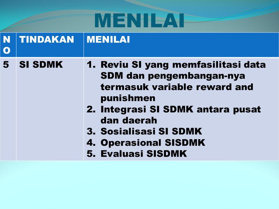 MENILAI NONO TINDAKANMENILAI 5SI SDMK1.Reviu SI yang memfasilitasi data SDM dan pengembangan-nya termasuk variable reward and punishmen 2.Integrasi SI SDMK antara pusat dan daerah 3.Sosialisasi SI SDMK 4.Operasional SISDMK 5.Evaluasi SISDMK