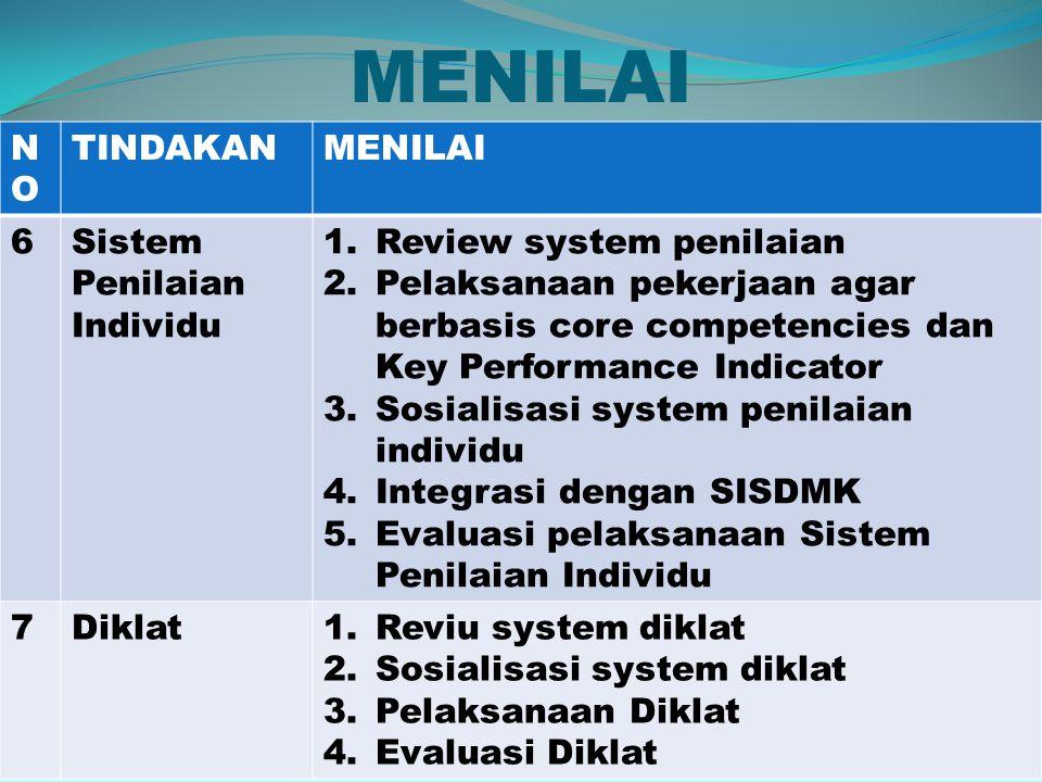 MENILAI NONO TINDAKANMENILAI 6Sistem Penilaian Individu 1.Review system penilaian 2.Pelaksanaan pekerjaan agar berbasis core competencies dan Key Performance Indicator 3.Sosialisasi system penilaian individu 4.Integrasi dengan SISDMK 5.Evaluasi pelaksanaan Sistem Penilaian Individu 7Diklat1.Reviu system diklat 2.Sosialisasi system diklat 3.Pelaksanaan Diklat 4.Evaluasi Diklat