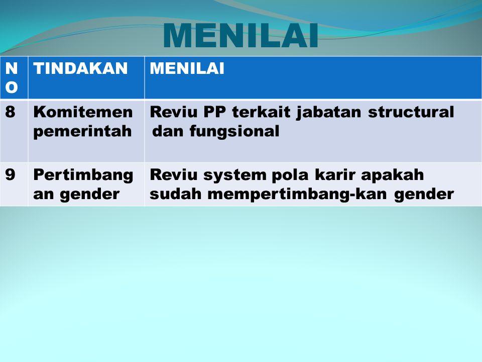 MENILAI NONO TINDAKANMENILAI 8Komitemen pemerintah Reviu PP terkait jabatan structural dan fungsional 9Pertimbang an gender Reviu system pola karir apakah sudah mempertimbang-kan gender