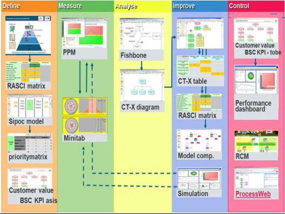 Tujuan utama dari Gage R&R Study pada proyek 6  adalah untuk menentukan apakah data yang digunakan pada proyek dapat dipercaya.