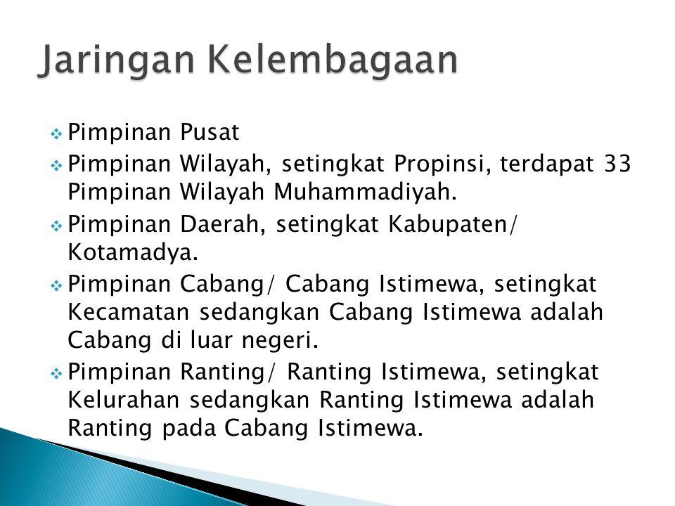  Pimpinan Pusat  Pimpinan Wilayah, setingkat Propinsi, terdapat 33 Pimpinan Wilayah Muhammadiyah.  Pimpinan Daerah, setingkat Kabupaten/ Kotamadya.