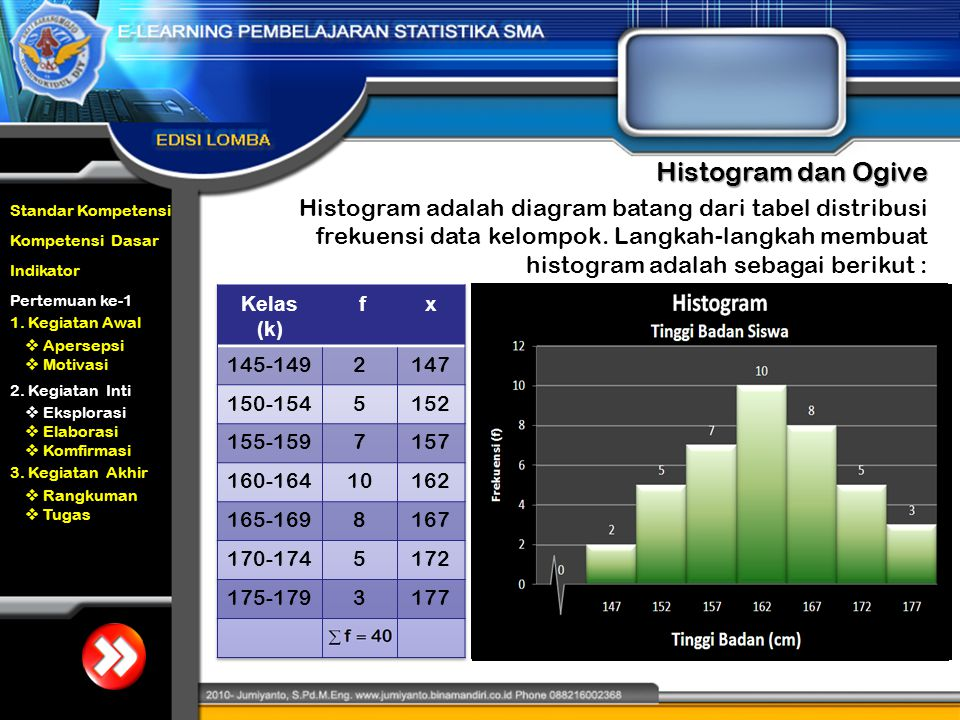 Standar Kompetensi Kompetensi Dasar Indikator Pertemuan ke-1  Apersepsi  Motivasi 1. Kegiatan Awal 2. Kegiatan Inti 3. Kegiatan Akhir  Eksplorasi 