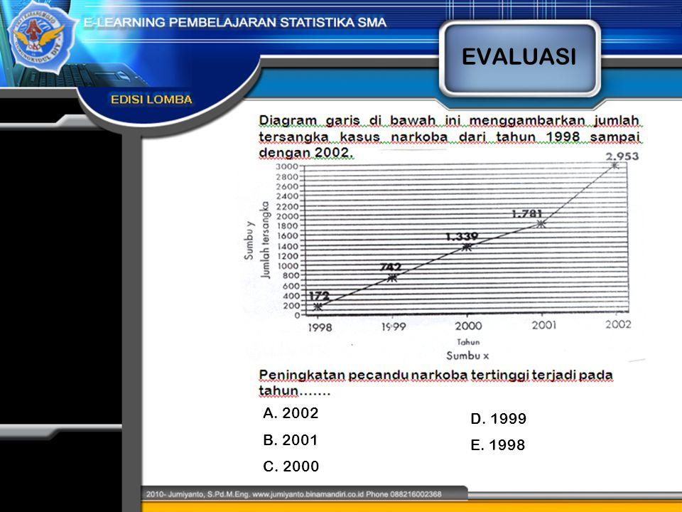 EVALUASI A. 2002 B. 2001 C. 2000 D. 1999 E. 1998