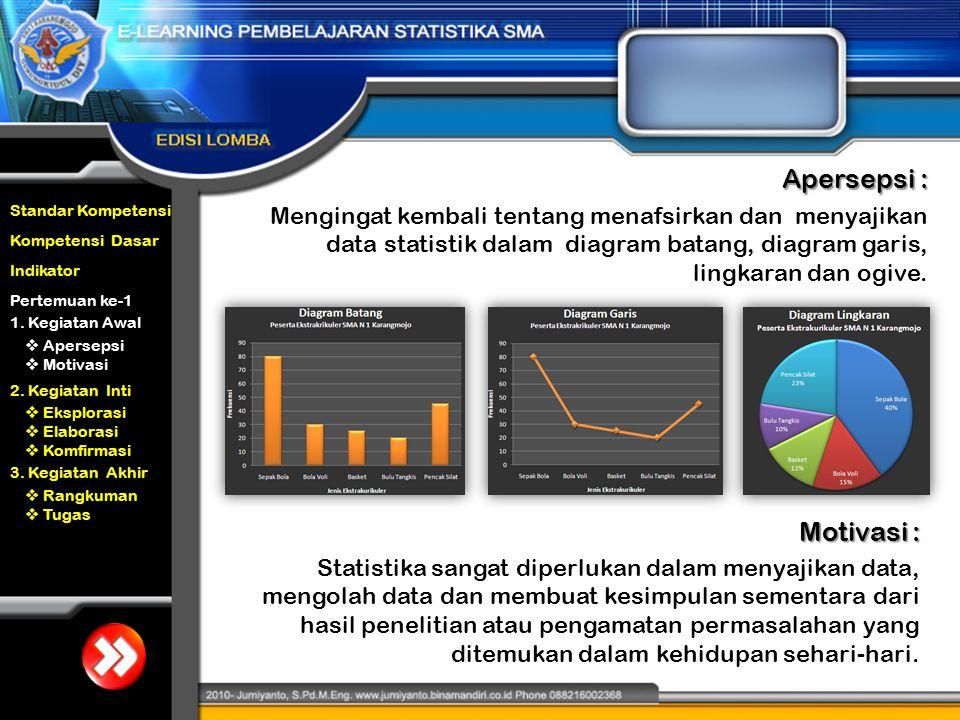 Mengingat kembali tentang menafsirkan dan menyajikan data statistik dalam diagram batang, diagram garis, lingkaran dan ogive. Standar Kompetensi Kompe