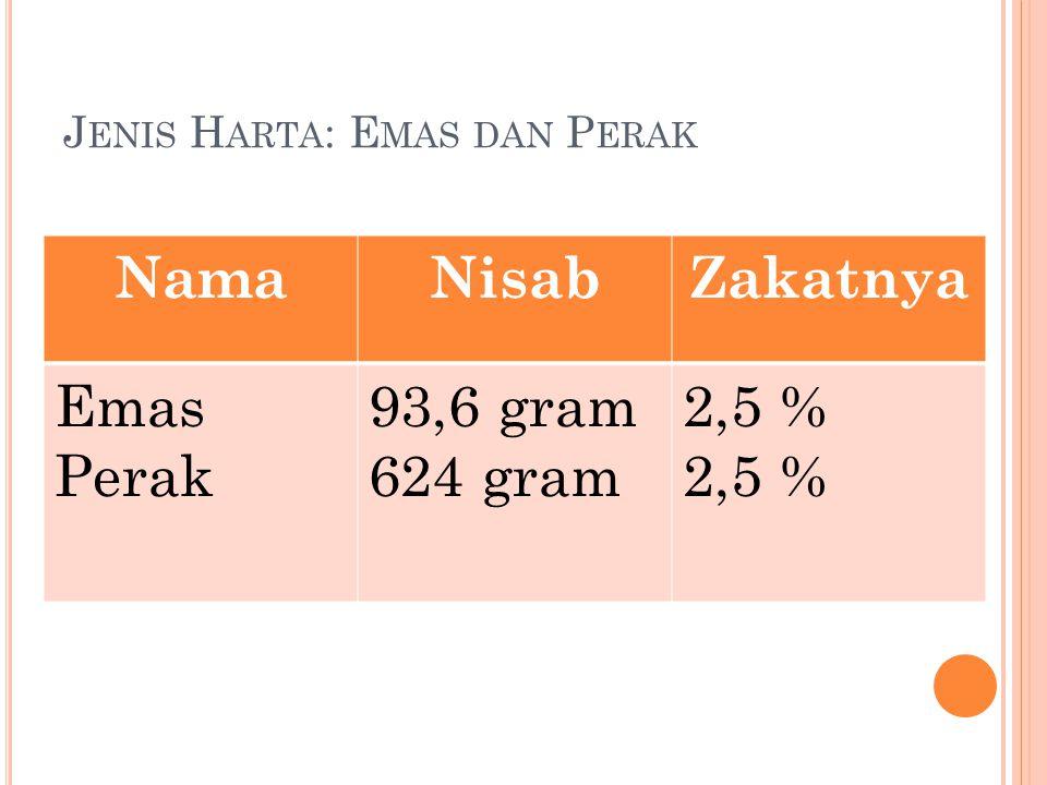 J ENIS H ARTA : E MAS DAN P ERAK NamaNisabZakatnya Emas Perak 93,6 gram 624 gram 2,5 %
