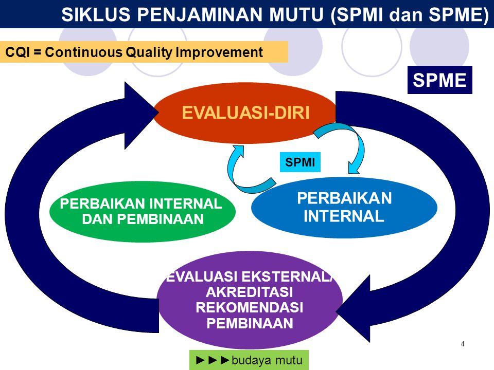 PEMBUKAAN PROGRAM STUDI BARU UU12/2012 Pasal 33 ayat 3 Program Studi diselenggarakan atas izin Menteri setelah memenuhi persyaratan minimum akreditasi.
