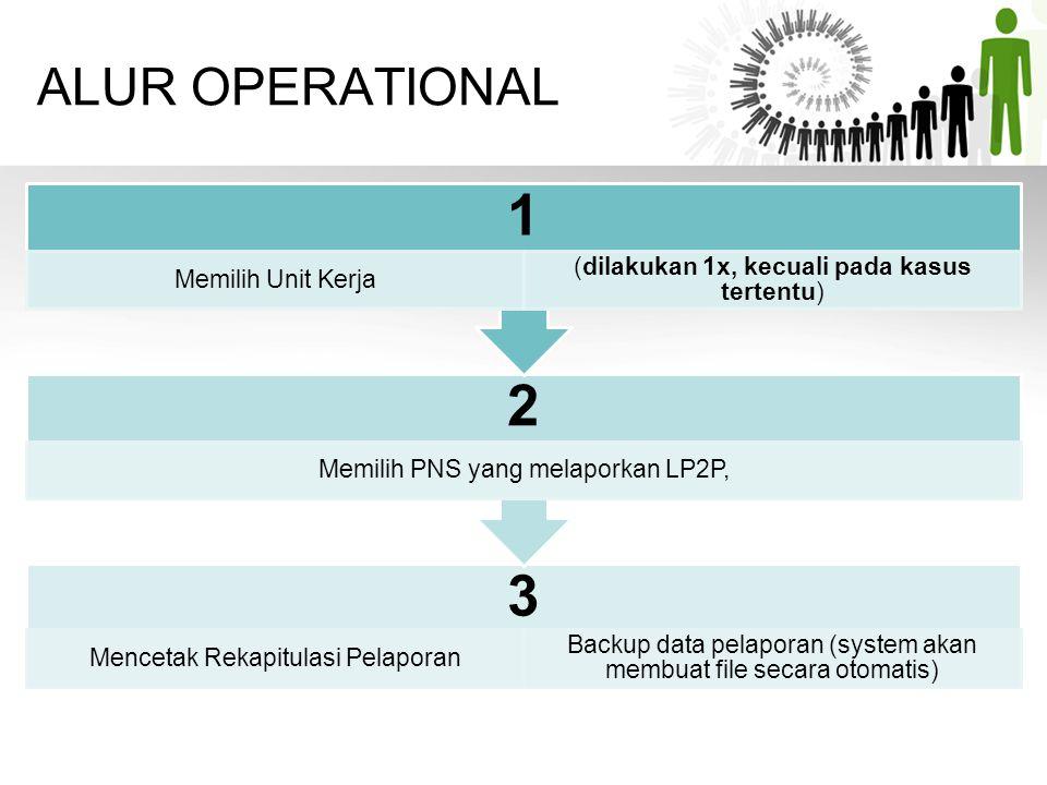 ALUR OPERATIONAL 3 Mencetak Rekapitulasi Pelaporan Backup data pelaporan (system akan membuat file secara otomatis) 2 Memilih PNS yang melaporkan LP2P
