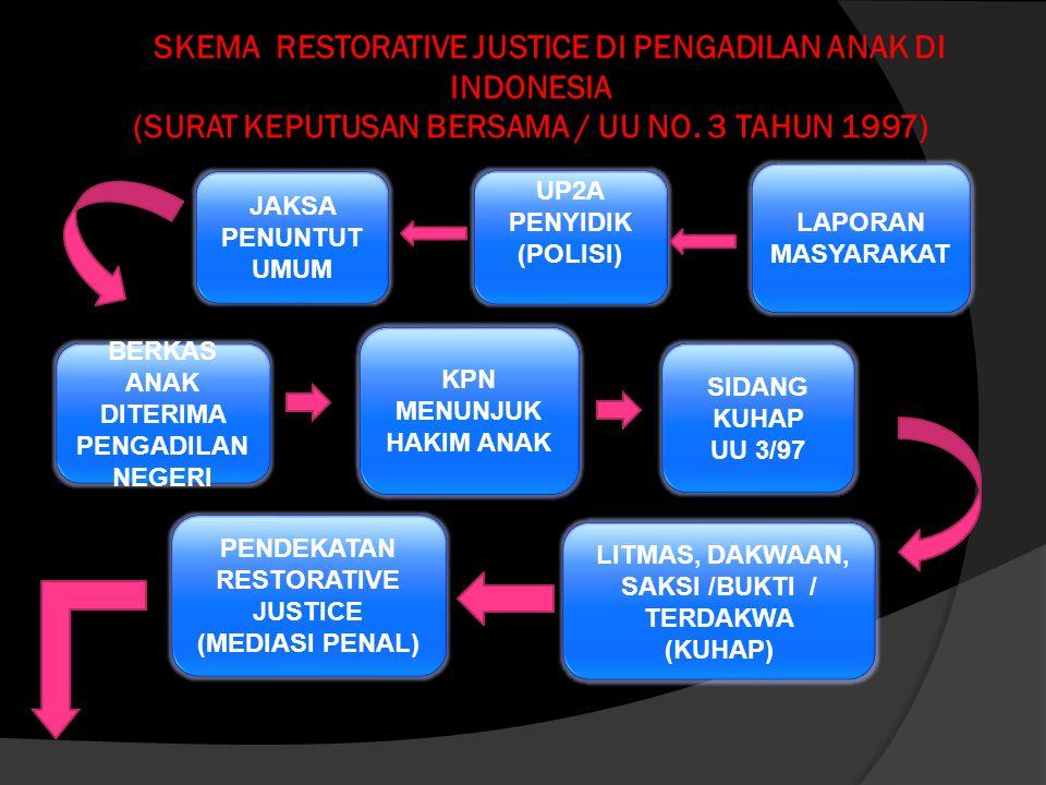 SKEMA RESTORATIVE JUSTICE DI PENGADILAN ANAK DI INDONESIA DIVERSI MEDIASI PENAL RESTORATIVE JUSTICE UJI COBA DI PN STABAT