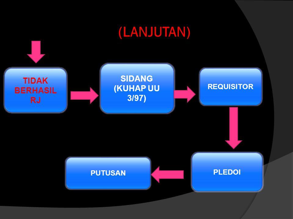 LANJUTAN PENDEKATAN RESTORATIVE JUSTICE (MEDIASI PENAL) (HAKIM ANAK,JPU,PH, PK BAPAS,P/ORTU,K/ORTU, TOKOH MASY.) BERHASIL RJ TIDAK BERHASIL RJ KESE- P