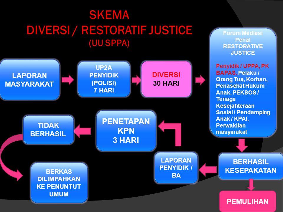 SKEMA DIVERSI MEDIASI PENAL RESTORATIVE JUSTICE UU No. 11 Tahun 2012 Tentang SPPA