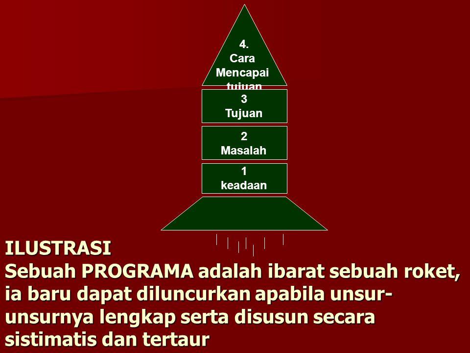 ILUSTRASI Sebuah PROGRAMA adalah ibarat sebuah roket, ia baru dapat diluncurkan apabila unsur- unsurnya lengkap serta disusun secara sistimatis dan tertaur 4.