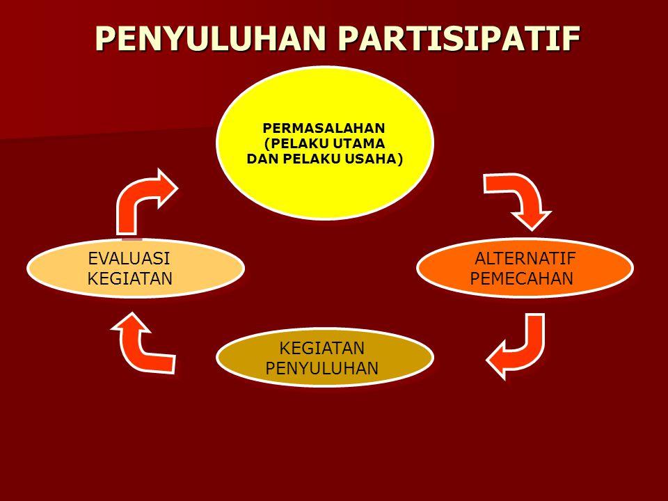 PENYULUHAN PARTISIPATIF PERMASALAHAN (PELAKU UTAMA DAN PELAKU USAHA) PERMASALAHAN (PELAKU UTAMA DAN PELAKU USAHA) KEGIATAN PENYULUHAN KEGIATAN PENYULUHAN ALTERNATIF PEMECAHAN ALTERNATIF PEMECAHAN EVALUASI KEGIATAN EVALUASI KEGIATAN