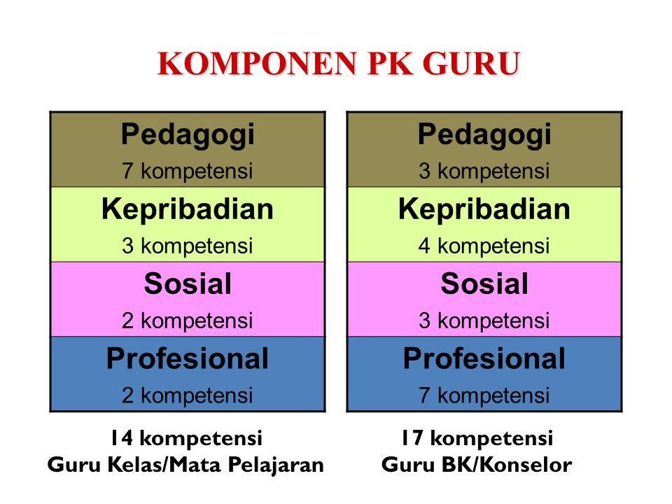 Penilaian kinerja guru adalah penilaian dari tiap butir kegiatan tugas utama guru dalam rangka pembinaan karier kepangkatan dan jabatannya (Permennegpan & RB No.16/2009 Dilakukan setiap tahun di sekolah oleh kepala sekolah atau guru senior yang ditunjuk oleh kepala sekolah, atau pengawas untuk menilai kepala sekolah (telah memahami proses PK GURU) Penilaian kinerja guru dilakukan 2 kali dalam setahun (formatif dan sumatif) menggunakan instrumen yang didasarkan kepada: * 14 kompetensi bagi guru kelas dan/atau mata pelejaran * 17 kompetensi bagi guru BK/konselor * pelaksanaan tugas tambahan yang relevan dengan fungsi sekolah/madrasah (Kepsek, Wakasek, dsb) PENILAIAN KINERJA GURU