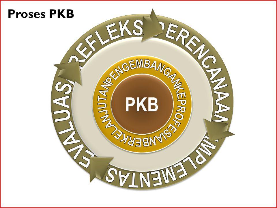 TUJUAN PKB PKB bagi guru memiliki tujuan umum untuk meningkatkan kualitas layanan pendidikan di sekolah/madrasah dalam rangka meningkatkan mutu pendidikan.