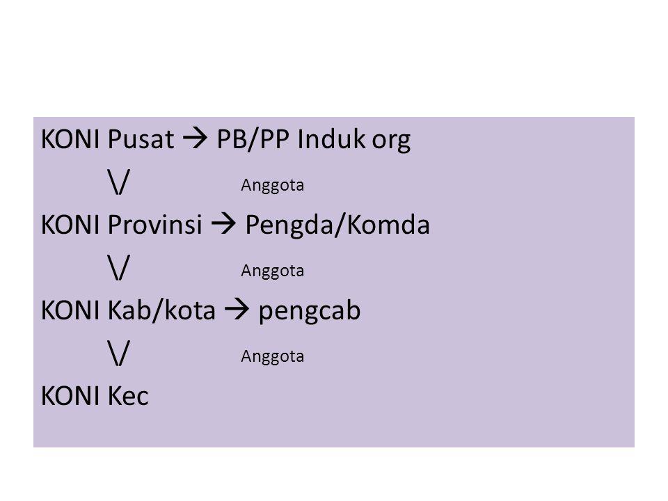 Sejarah Masa Pendudukan Belanda • Tahun 1938 lahirlah Ikatan Sport Indonesia (ISI) yang berkedudukan di Jakarta (waktu itu bernama Batavia).