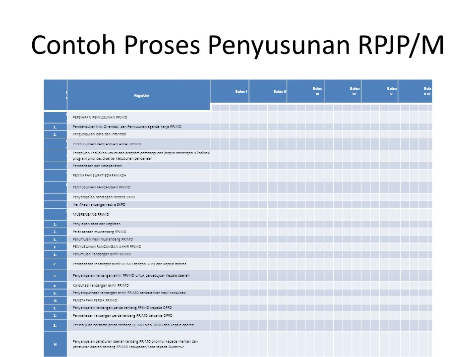 Contoh Proses Penyusunan RPJP/M NONO Kegiatan Bulan IBulan II Bulan III Bulan IV Bulan V Bula n VI 123412341234123412341234 A.A. PERSIAPAN PENYUSUNAN