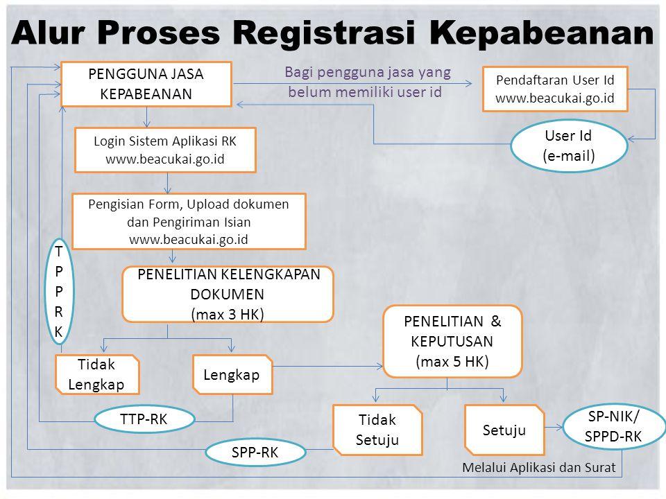 Alur Proses Registrasi Kepabeanan PENGGUNA JASA KEPABEANAN Pendaftaran User Id www.beacukai.go.id Login Sistem Aplikasi RK www.beacukai.go.id User Id