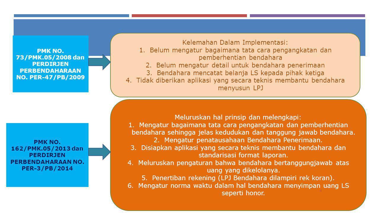 PERBEDAAN KONSEPSI (01) Konsepsi lama (KMK 332/1968) Mengacu ICW Pengaruh atasan langsung terhadap Bendahara sangat dominan Bendahara tidak dapat dipengaruhi oleh atasan langsung (KPA) Bendahara dapat menolak perintah bayar yang diajukan oleh KPA (apabila persyaratan tidak terpenuhi) Konsepsi terkini (UU 1/2004 PP 45/2013 PMK 162/PMK.05/2013) Bendahara tidak dapat dipengaruhi oleh KPA/PPK Bendahara dapat menolak perintah bayar dari KPA/PPK Diperkenalkan perintah bayar berupa SPBy, Diatur Syarat Pengangkatan, pembebasan tugas, pengangkatan kembali, pemberhentian dan penetapan pejabat pengganti Bendahara Hubungan Bendahara dengan KPA 5 PERBEDAAN KONSEPSI