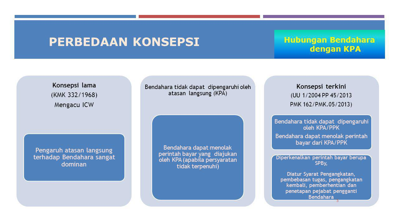 LPJ BENDAHARA LPJ Bendahara menyajikan: a.Keadaan pembukuan; b.Keadaan kas akhir bulan; c.Hasil rekonsiliasi internal; d.Penjelasan atas selisih.