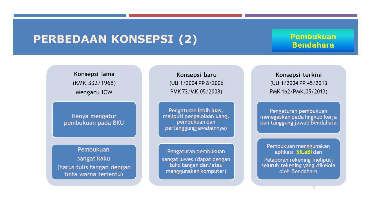 Terima Kasih Kementerian Keuangan Republik Indonesia Direktorat Jenderal Perbendaharaan Direktorat Pengelolaan Kas Negara Gedung Prijadi Praptosuhardjo II, Lt.