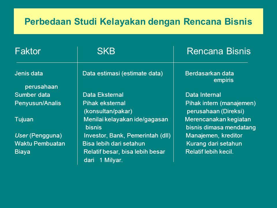 Perbedaan Studi Kelayakan dengan Rencana Bisnis Faktor SKB Rencana Bisnis Jenis data Data estimasi (estimate data) Berdasarkan data empiris perusahaan