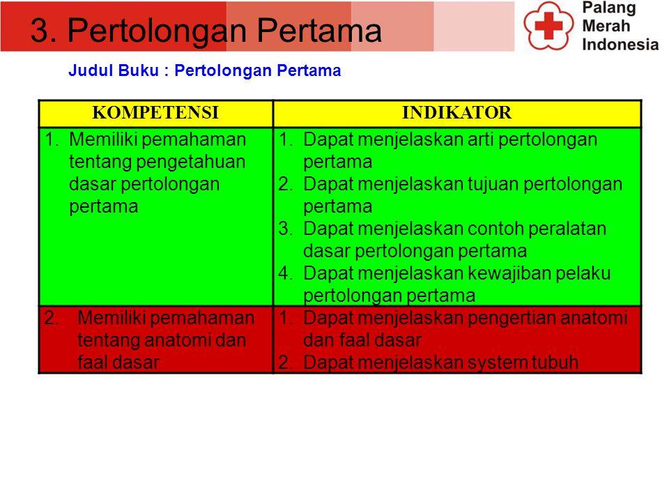 KOMPETENSIINDIKATOR 3.Memiliki pemahaman tentang kerjasama 1.Dapat memahami tentang kerjasama 2.Dapat memahami tentang manfaat, factor pendukung dan f