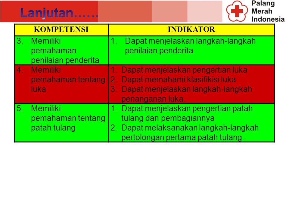 3. Pertolongan Pertama KOMPETENSIINDIKATOR 1.Memiliki pemahaman tentang pengetahuan dasar pertolongan pertama 1.Dapat menjelaskan arti pertolongan per