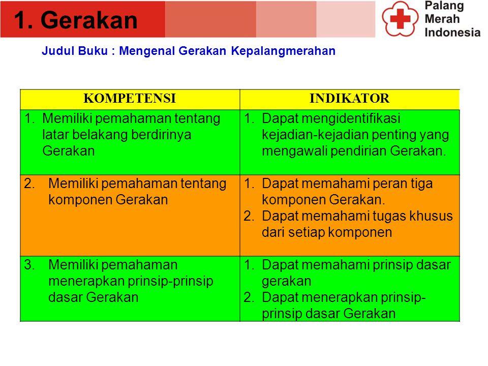 MATERI PMR 1.Gerakan 2.Kepemimpinan 3.Pertolongan Pertama 4.Sanitasi dan Kesehatan 5.Kesehatan Remaja 6.Kesiapsiagaan Bencana 7.Donor darah 8.Tribakti