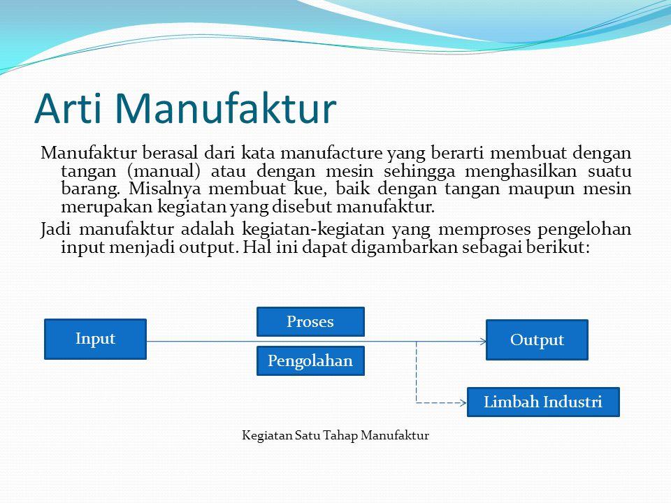 1. Pengertian Industri Manufaktur Arti Industri: Industri adalah: kelompok perusahaan yang menghasilkan dan menjual barang sejenis atau jasa sejenis.