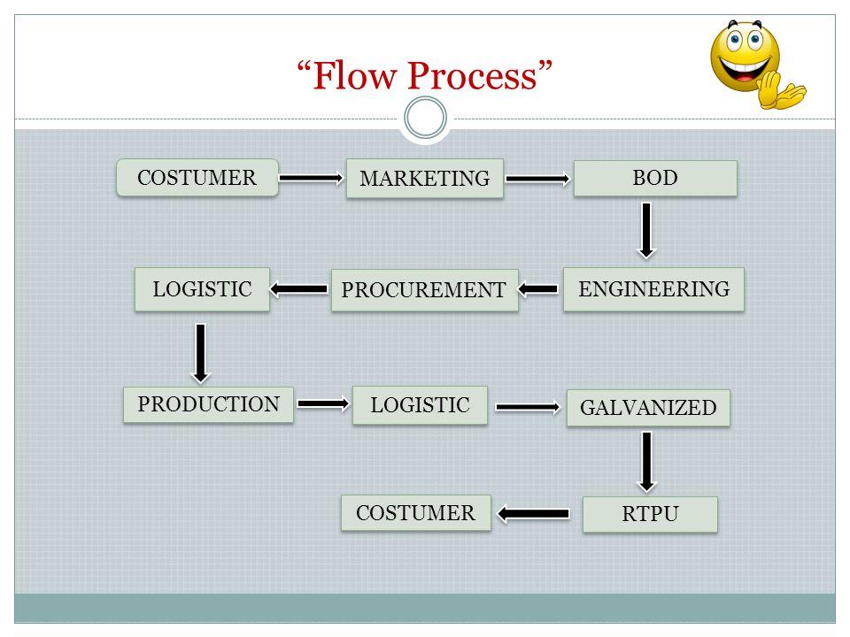 Informasi Umum Engineering merupakan suatu unit kerja yang sangat penting dalam suatu perusahaan konstruksi dan manufaktur dimana unit kerja ini bertugas untuk membuat rekayasa gambar, estimasi, dan observasi.