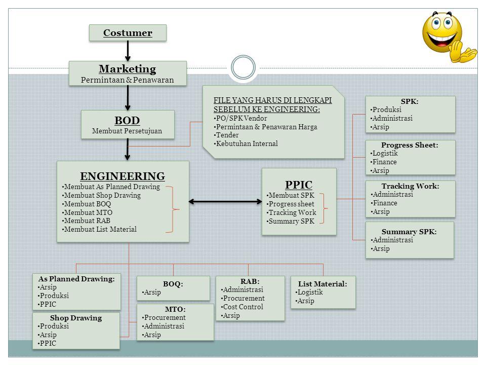 Costumer Marketing Permintaan & Penawaran Marketing Permintaan & Penawaran BOD Membuat Persetujuan BOD Membuat Persetujuan ENGINEERING • Membuat As Pl